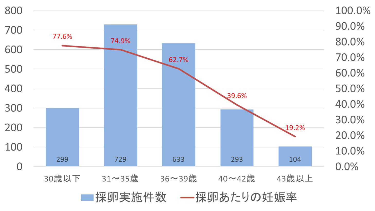 採卵あたりの妊娠率(年齢別)